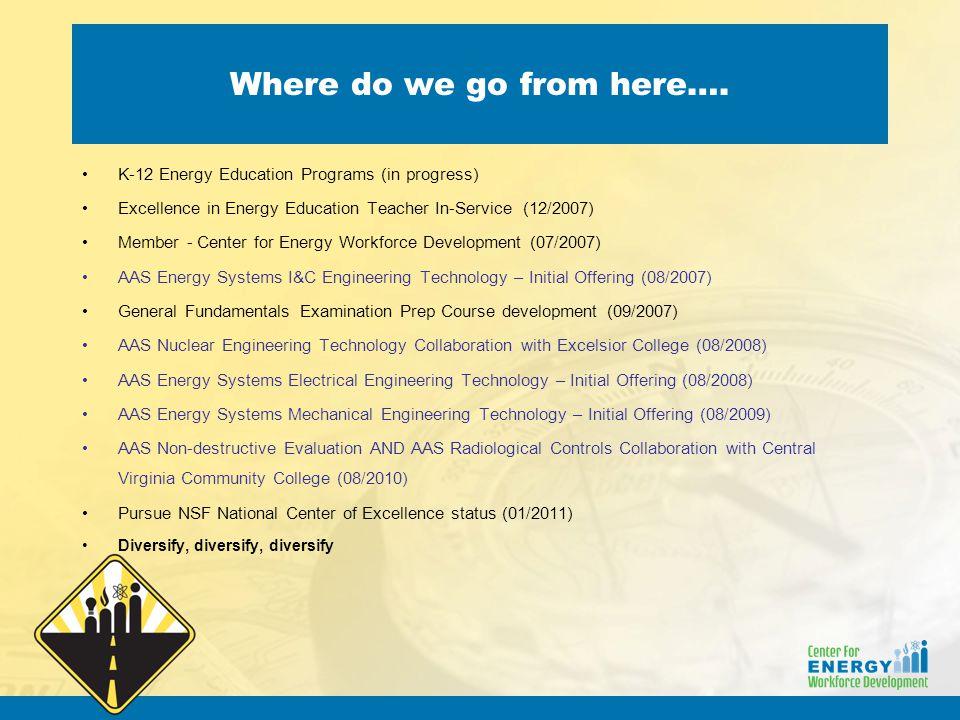Where do we go from here…. K-12 Energy Education Programs (in progress) Excellence in Energy Education Teacher In-Service (12/2007) Member - Center fo