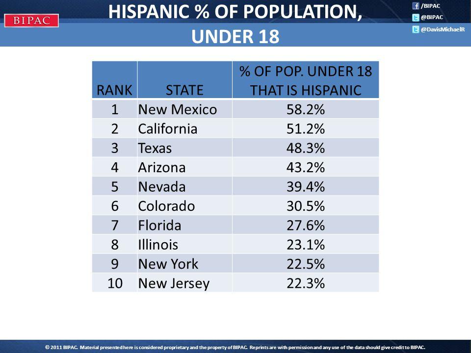 /BIPAC @BIPAC @DavisMichaelR HISPANIC % OF POPULATION, UNDER 18 RANKSTATE % OF POP.