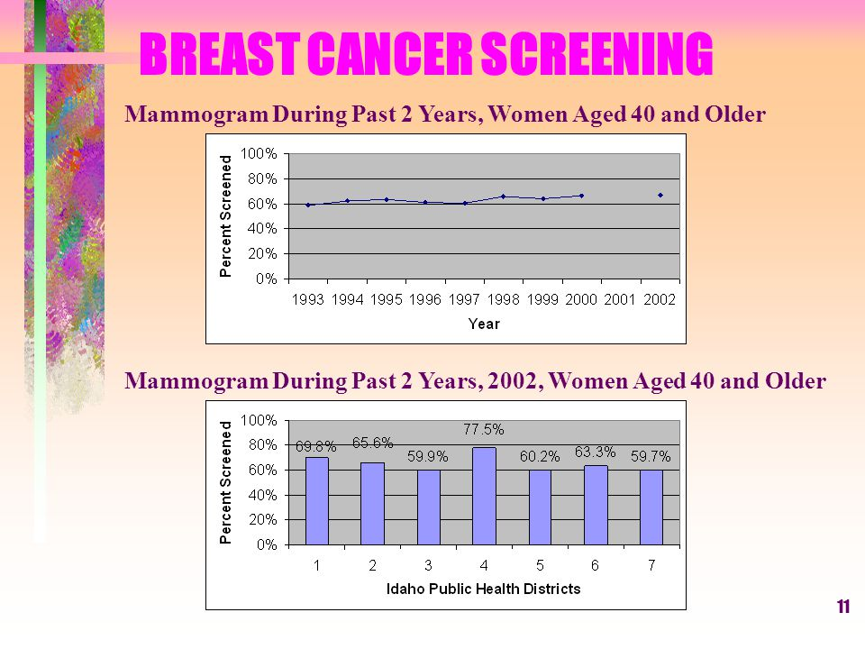 11 BREAST CANCER SCREENING Mammogram During Past 2 Years, Women Aged 40 and Older Mammogram During Past 2 Years, 2002, Women Aged 40 and Older