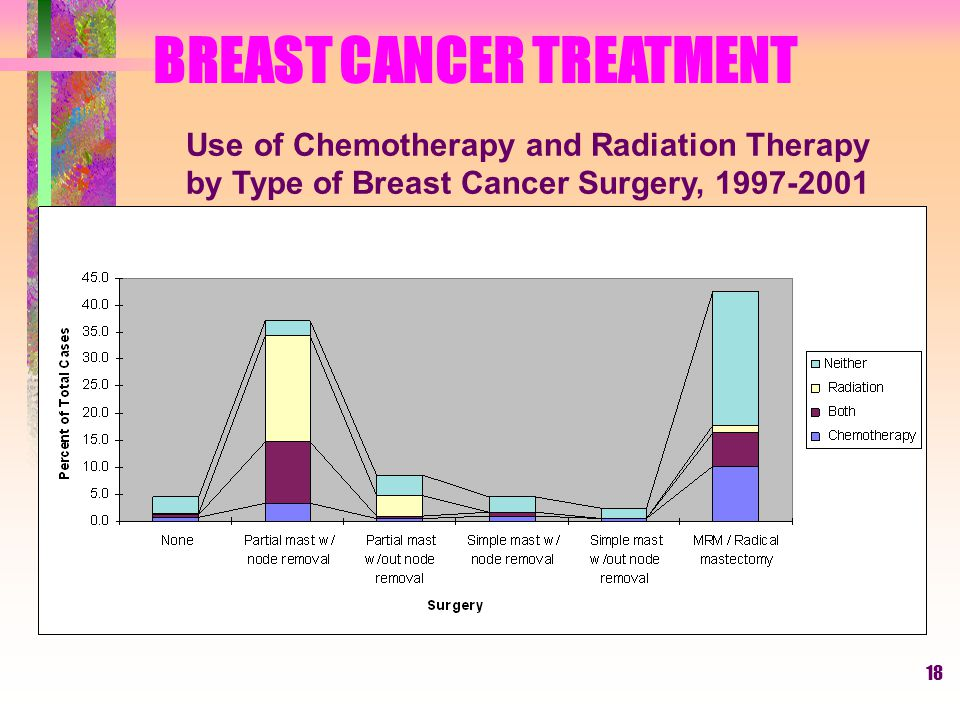 18 BREAST CANCER TREATMENT Use of Chemotherapy and Radiation Therapy by Type of Breast Cancer Surgery, 1997-2001