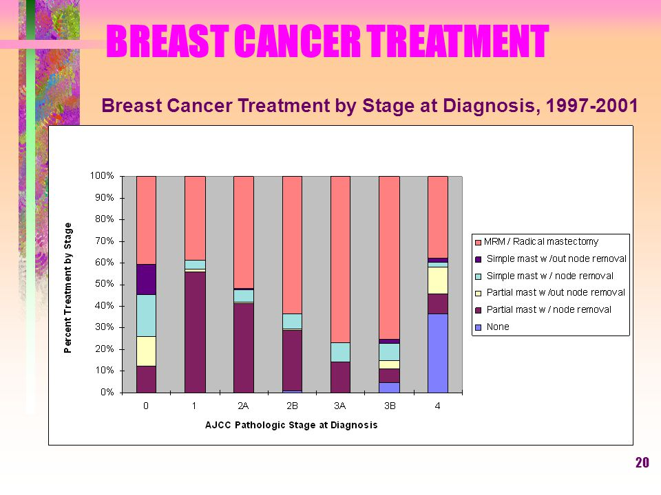 20 BREAST CANCER TREATMENT Breast Cancer Treatment by Stage at Diagnosis, 1997-2001