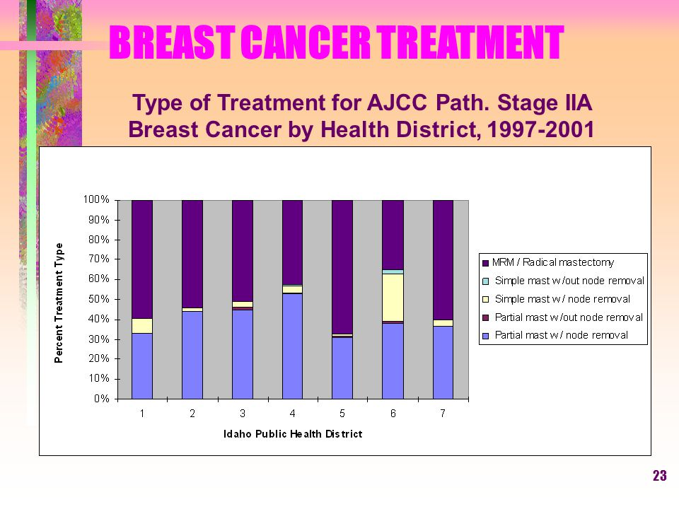 23 BREAST CANCER TREATMENT Type of Treatment for AJCC Path.