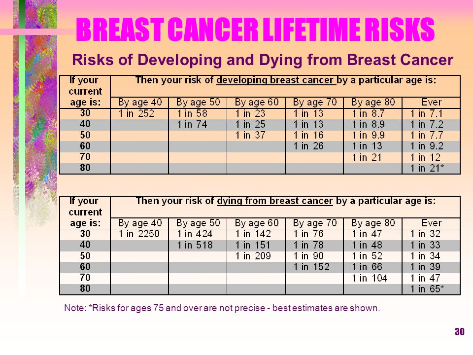 30 BREAST CANCER LIFETIME RISKS Risks of Developing and Dying from Breast Cancer Note: *Risks for ages 75 and over are not precise - best estimates are shown.