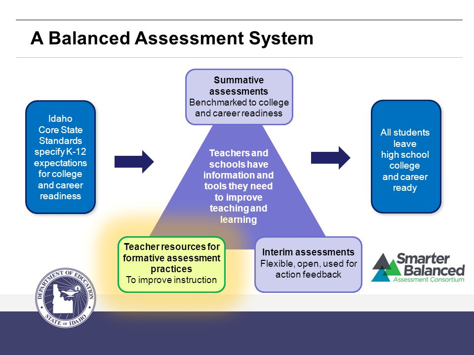 Summative assessments Benchmarked to college and career readiness A Balanced Assessment System All students leave high school college and career ready Idaho Core State Standards specify K-12 expectations for college and career readiness Teachers and schools have information and tools they need to improve teaching and learning Interim assessments Flexible, open, used for action feedback Teacher resources for formative assessment practices To improve instruction