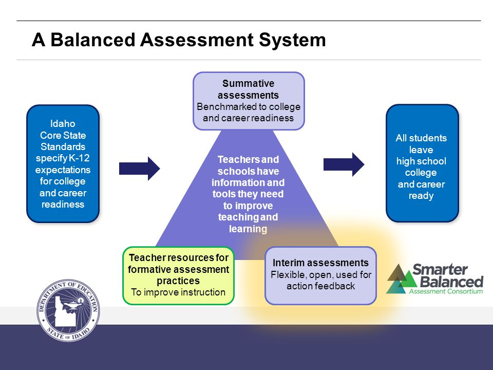 Summative assessments Benchmarked to college and career readiness Teacher resources for formative assessment practices To improve instruction A Balanced Assessment System All students leave high school college and career ready Idaho Core State Standards specify K-12 expectations for college and career readiness Teachers and schools have information and tools they need to improve teaching and learning Interim assessments Flexible, open, used for action feedback