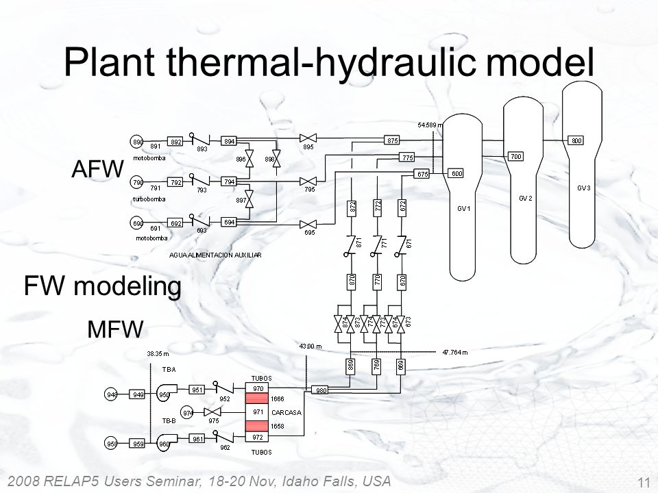 2008 RELAP5 Users Seminar, 18-20 Nov, Idaho Falls, USA 11 FW modeling MFW AFW Plant thermal-hydraulic model