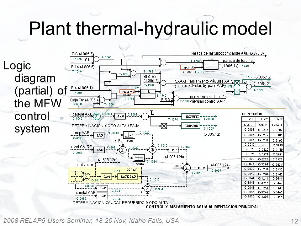 2008 RELAP5 Users Seminar, 18-20 Nov, Idaho Falls, USA 12 Logic diagram (partial) of the MFW control system Plant thermal-hydraulic model