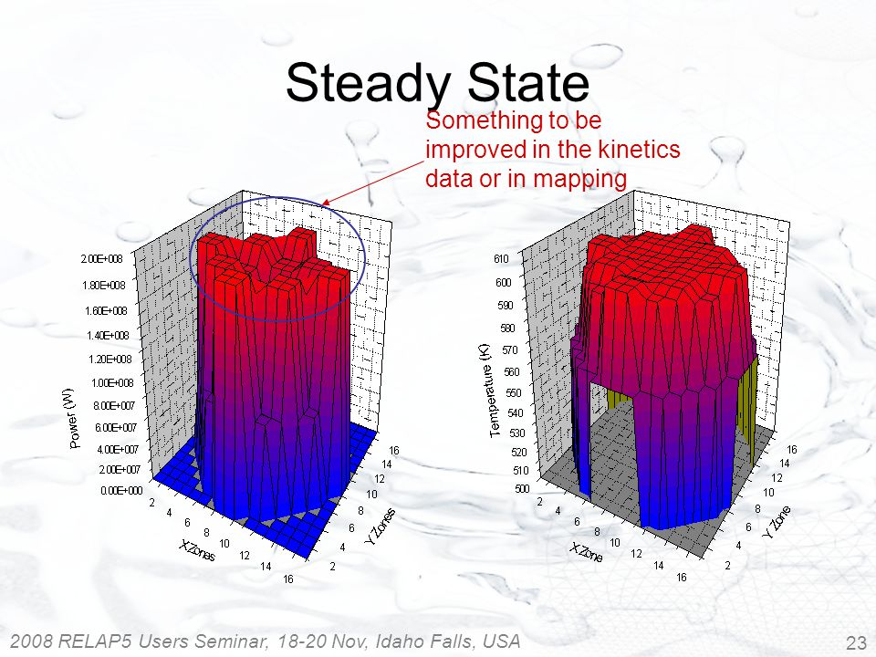 2008 RELAP5 Users Seminar, 18-20 Nov, Idaho Falls, USA 23 Steady State Something to be improved in the kinetics data or in mapping