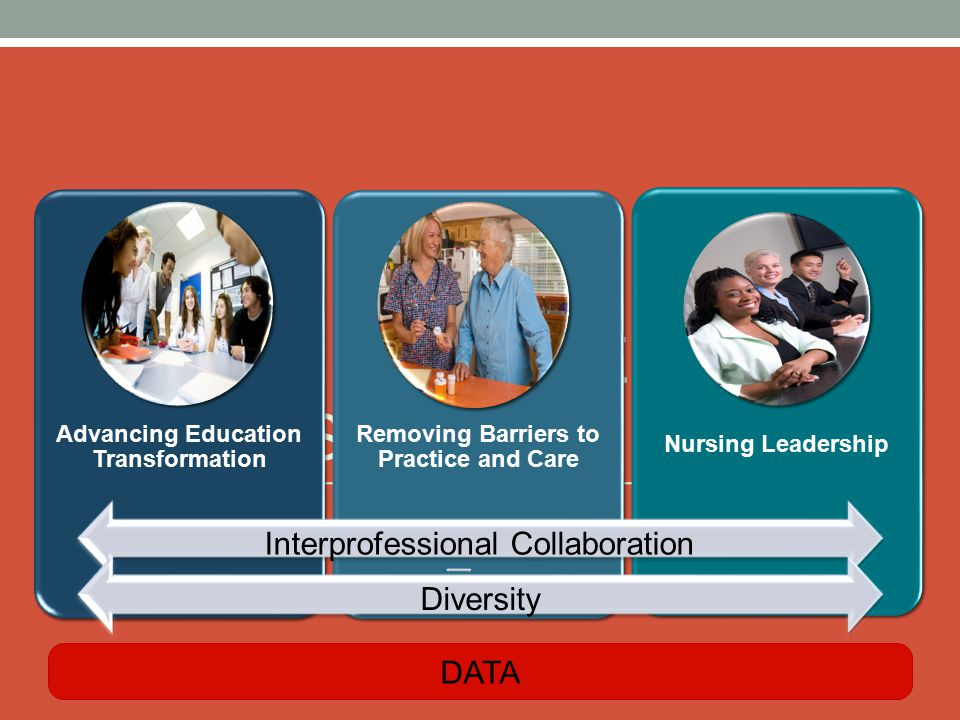 WHERE WE'VE BEEN: PILLARS Advancing Education Transformation Removing Barriers to Practice and Care Nursing Leadership DATA Interprofessional Collaboration Diversity