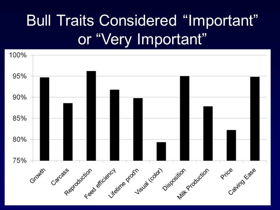 Bull Traits Considered Important or Very Important