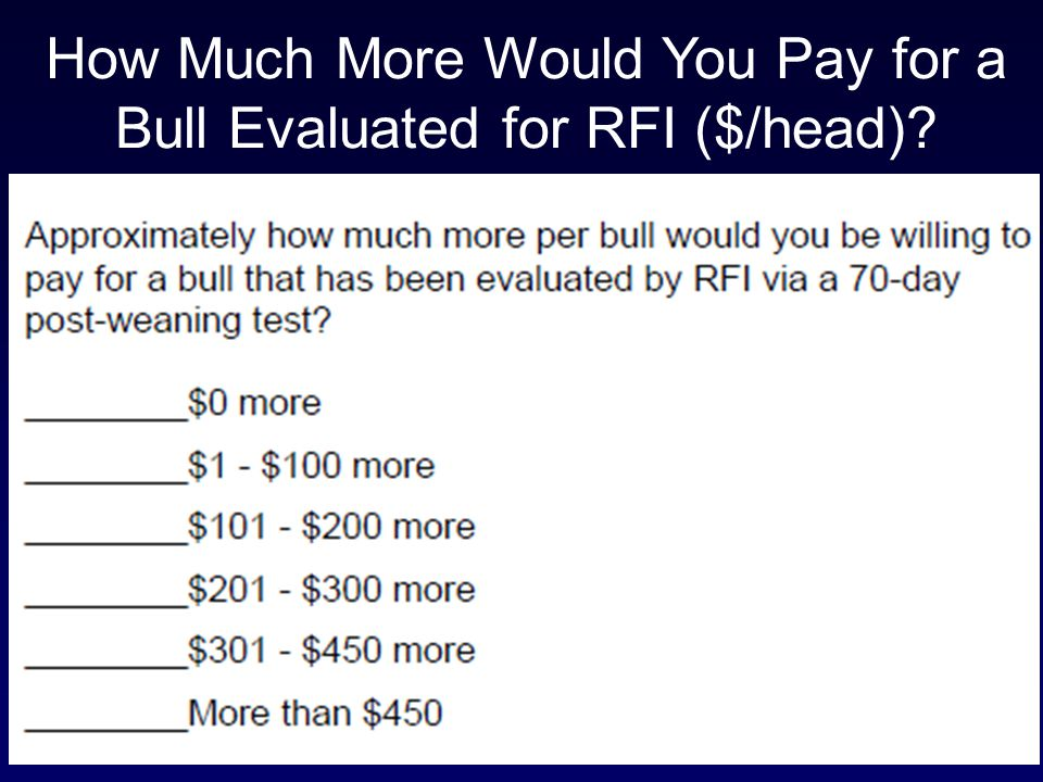 How Much More Would You Pay for a Bull Evaluated for RFI ($/head)