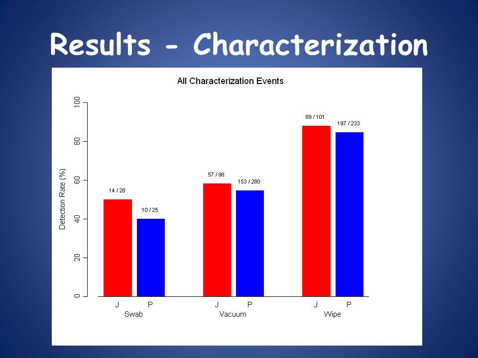 Results - Characterization