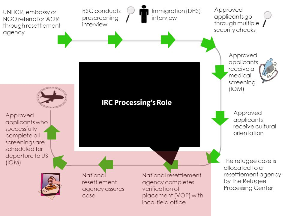 UNHCR, embassy or NGO referral or AOR through resettlement agency Refugee Admissions Process RSC conducts prescreening interview Approved applicants g
