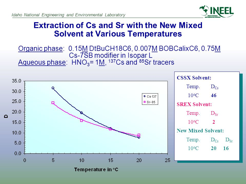 Idaho National Engineering and Environmental Laboratory Extraction of Cs and Sr with the New Mixed Solvent at Various Temperatures Organic phase: 0.15M DtBuCH18C6, 0.007M BOBCalixC6, 0.75M Cs-7SB modifier in Isopar L Aqueous phase: HNO 3 = 1M, 137 Cs and 85 Sr tracers CSSX Solvent: Temp.