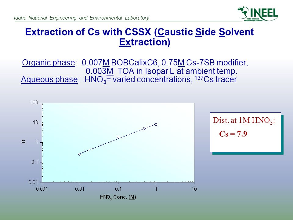 Idaho National Engineering and Environmental Laboratory Extraction of Cs with CSSX (Caustic Side Solvent Extraction) Organic phase: 0.007M BOBCalixC6, 0.75M Cs-7SB modifier, 0.003M TOA in Isopar L at ambient temp.