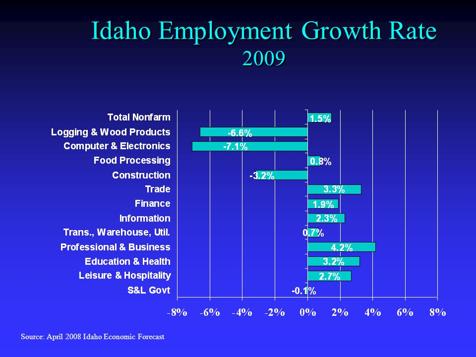 Idaho Employment Growth Rate 2009 Source: April 2008 Idaho Economic Forecast