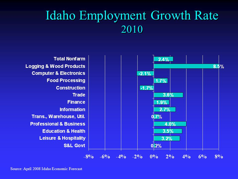 Idaho Employment Growth Rate 2010 Source: April 2008 Idaho Economic Forecast