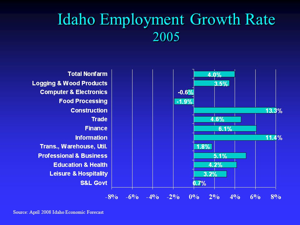 Idaho Employment Growth Rate 2005 Source: April 2008 Idaho Economic Forecast
