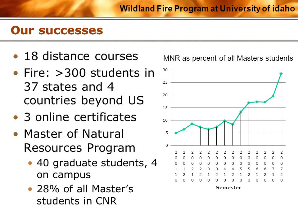 Wildland Fire Program at University of idaho Our successes 18 distance courses Fire: >300 students in 37 states and 4 countries beyond US 3 online certificates Master of Natural Resources Program 40 graduate students, 4 on campus 28% of all Master's students in CNR MNR as percent of all Masters students
