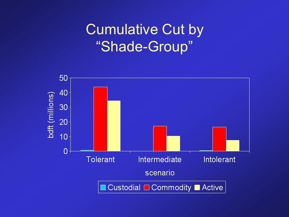 Cumulative Cut by Shade-Group