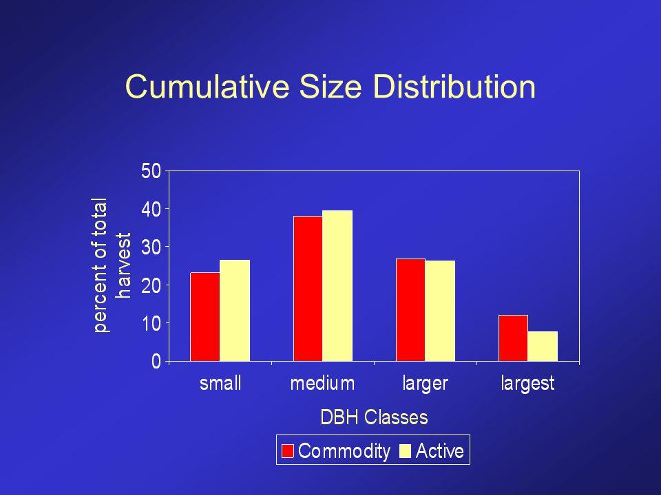 Cumulative Size Distribution