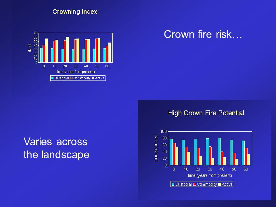 Crown fire risk… Varies across the landscape