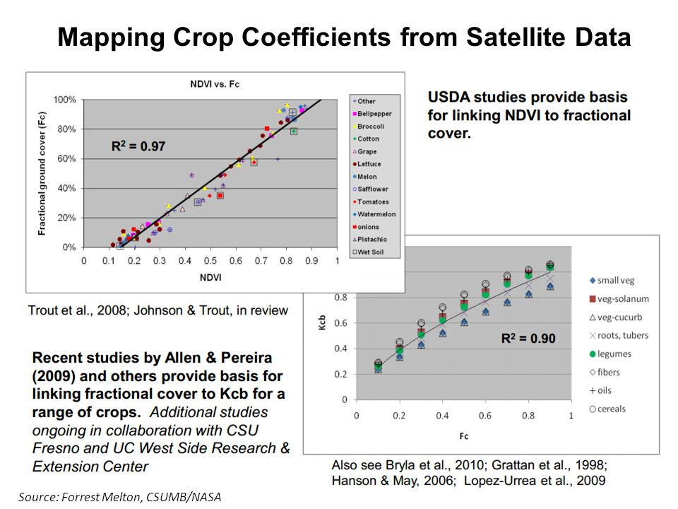 Source: Forrest Melton, CSUMB/NASA Mapping Crop Coefficients from Satellite Data