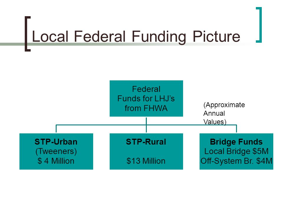 Local Federal Funding Picture Federal Funds for LHJ's from FHWA STP-Urban (Tweeners) $ 4 Million STP-Rural $13 Million Bridge Funds Local Bridge $5M Off-System Br.