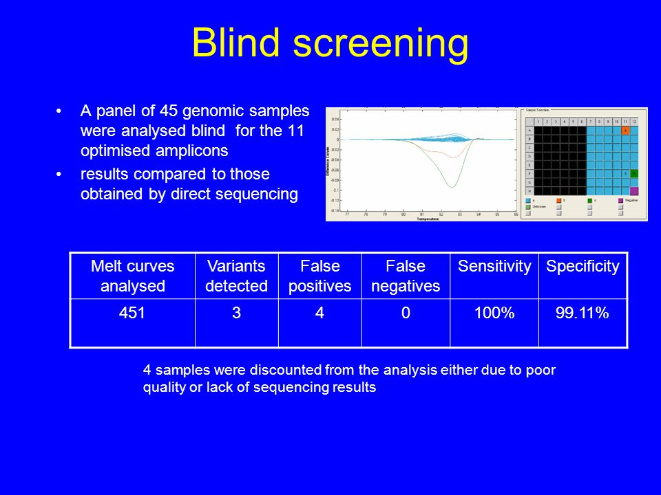 Blind screening A panel of 45 genomic samples were analysed blind for the 11 optimised amplicons results compared to those obtained by direct sequenci