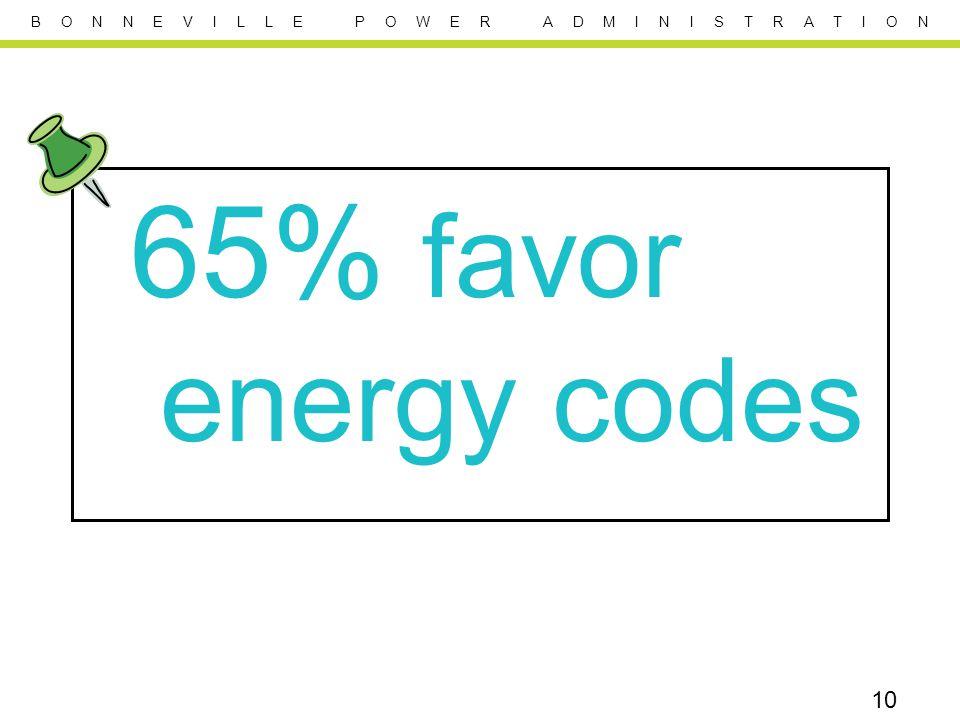 B O N N E V I L L E P O W E R A D M I N I S T R A T I O N 65% favor energy codes 10