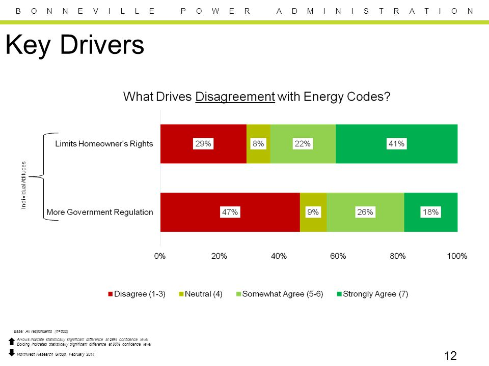B O N N E V I L L E P O W E R A D M I N I S T R A T I O N 12 Key Drivers Individual Attitudes Base: All respondents (n=600) Arrows indicate statistica