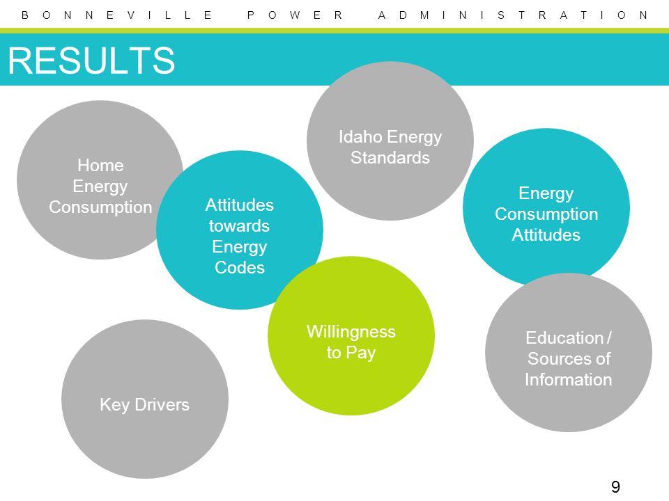 B O N N E V I L L E P O W E R A D M I N I S T R A T I O N 9 RESULTS Home Energy Consumption Attitudes towards Energy Codes Key Drivers Idaho Energy St