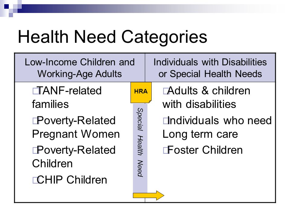 Health Need Categories Low-Income Children and Working-Age Adults Individuals with Disabilities or Special Health Needs  TANF-related families  Poverty-Related Pregnant Women  Poverty-Related Children  CHIP Children  Adults & children with disabilities  Individuals who need Long term care  Foster Children Special Health Need HRA