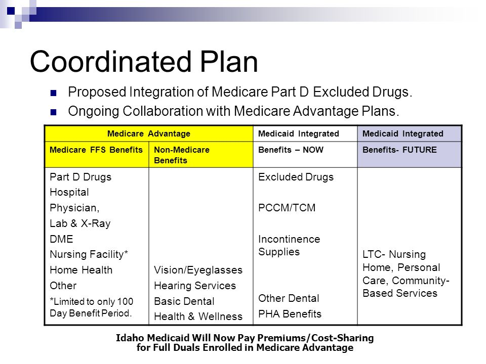 Coordinated Plan Proposed Integration of Medicare Part D Excluded Drugs. Ongoing Collaboration with Medicare Advantage Plans. Medicare AdvantageMedica