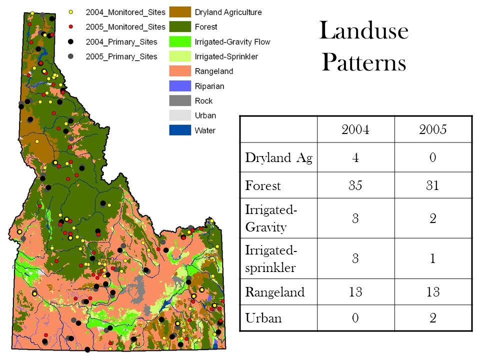 Landuse Patterns 20042005 Dryland Ag40 Forest3531 Irrigated- Gravity 32 Irrigated- sprinkler 31 Rangeland13 Urban02