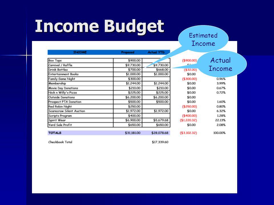 Income Budget Estimated Income Actual Income