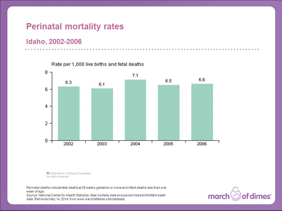 Perinatal deaths include fetal deaths at 28 weeks gestation or more and infant deaths less than one week of age.