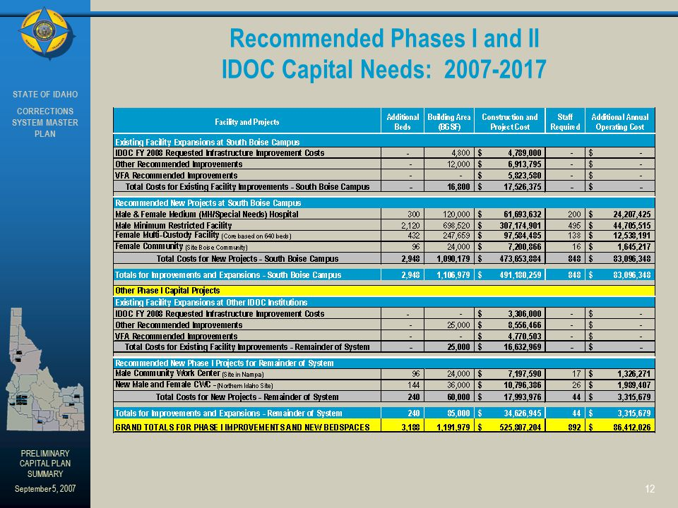 STATE OF IDAHO CORRECTIONS SYSTEM MASTER PLAN PRELIMINARY CAPITAL PLAN SUMMARY September 5, 2007 12 Recommended Phases I and II IDOC Capital Needs: 2007-2017