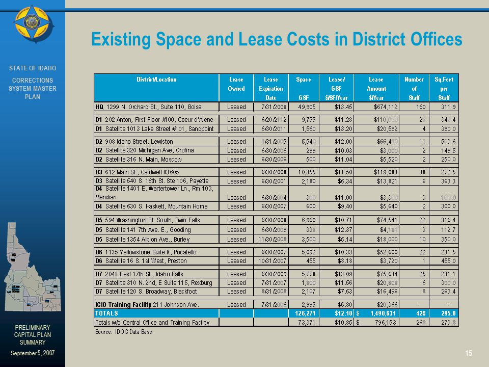 STATE OF IDAHO CORRECTIONS SYSTEM MASTER PLAN PRELIMINARY CAPITAL PLAN SUMMARY September 5, 2007 15 Existing Space and Lease Costs in District Offices