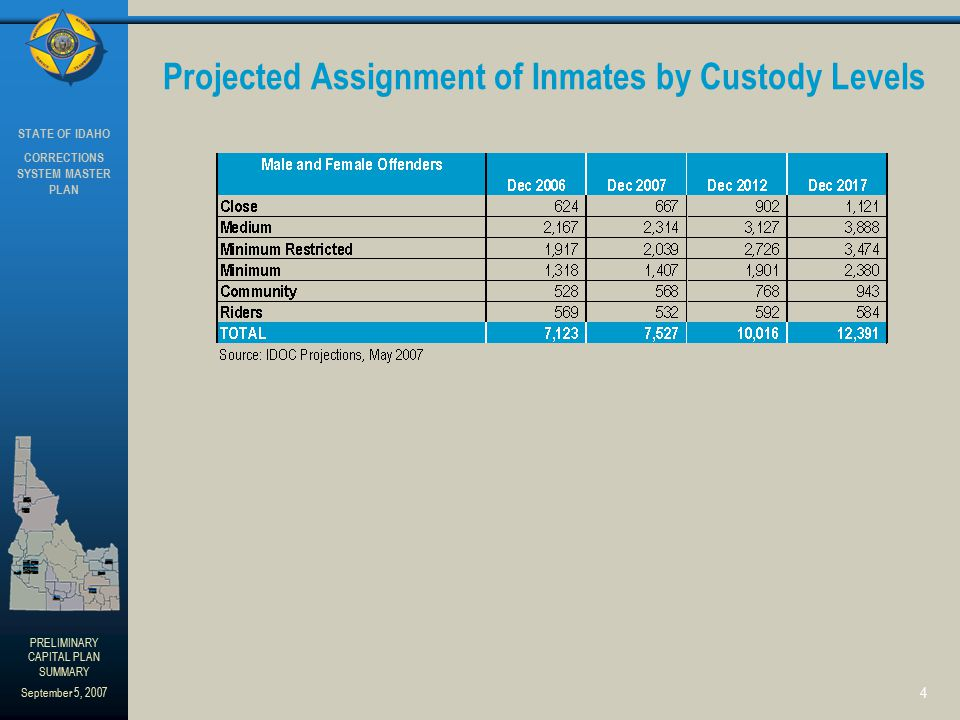 STATE OF IDAHO CORRECTIONS SYSTEM MASTER PLAN PRELIMINARY CAPITAL PLAN SUMMARY September 5, 2007 4 Projected Assignment of Inmates by Custody Levels