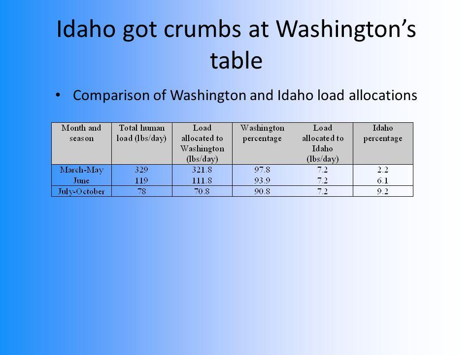 Idaho got crumbs at Washington's table Comparison of Washington and Idaho load allocations
