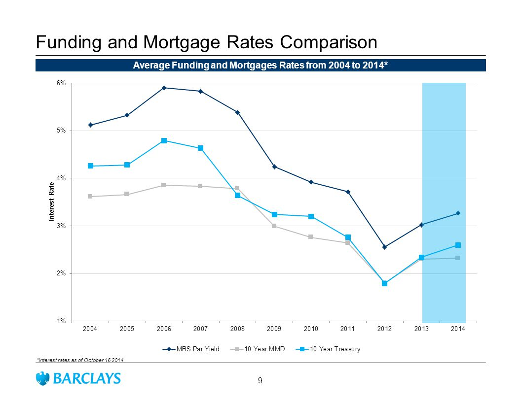 Funding and Mortgage Rates Comparison Average Funding and Mortgages Rates from 2004 to 2014* *Interest rates as of October 16 2014 9