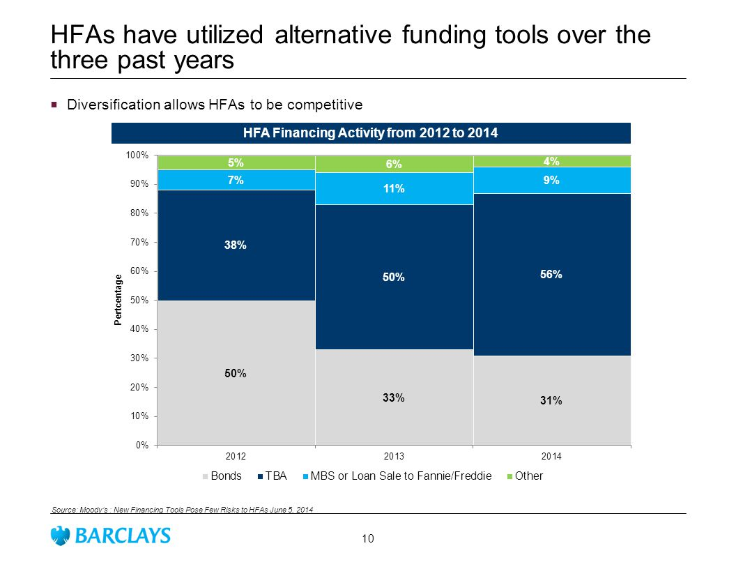 HFAs have utilized alternative funding tools over the three past years Source: Moody's : New Financing Tools Pose Few Risks to HFAs June 5, 2014 HFA Financing Activity from 2012 to 2014  Diversification allows HFAs to be competitive 10