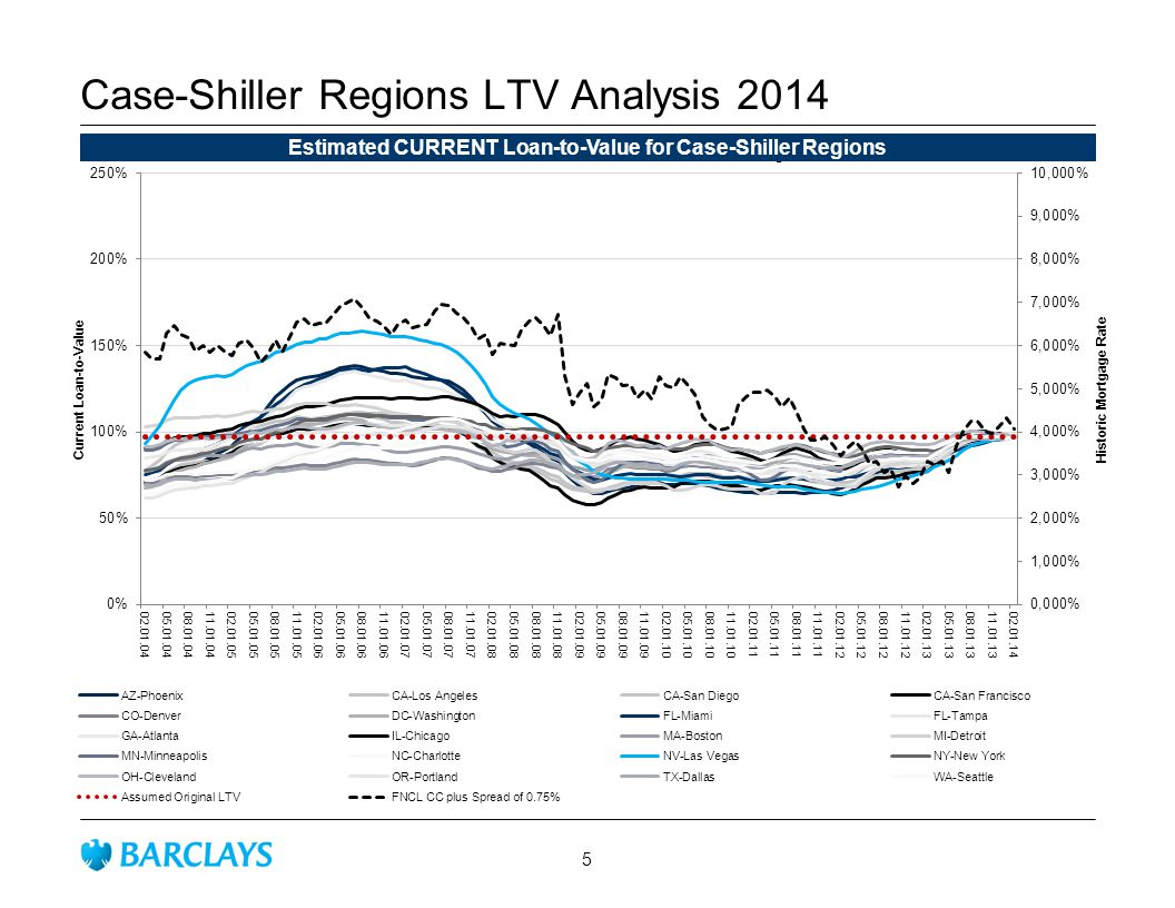 Case-Shiller Regions LTV Analysis 2014 Estimated CURRENT Loan-to-Value for Case-Shiller Regions 5