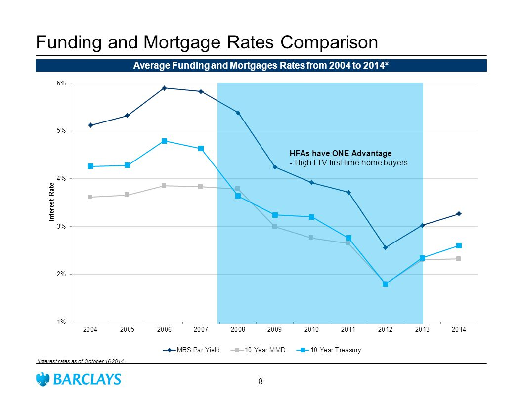 Funding and Mortgage Rates Comparison Average Funding and Mortgages Rates from 2004 to 2014* *Interest rates as of October 16 2014 HFAs have ONE Advantage - High LTV first time home buyers 8