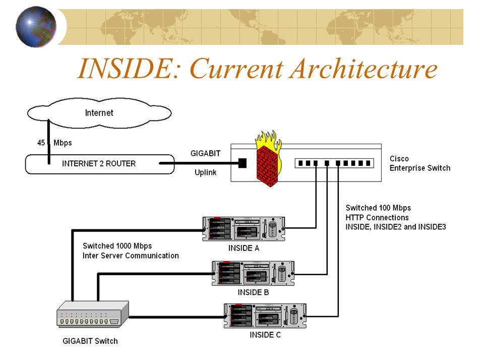 INSIDE: Current Architecture