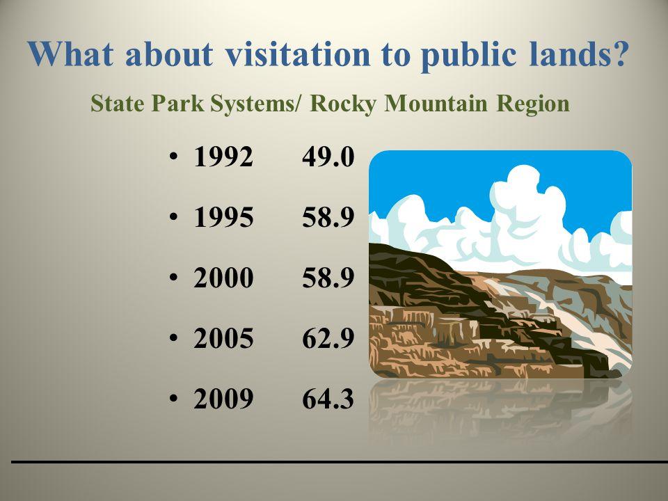 What about visitation to public lands.