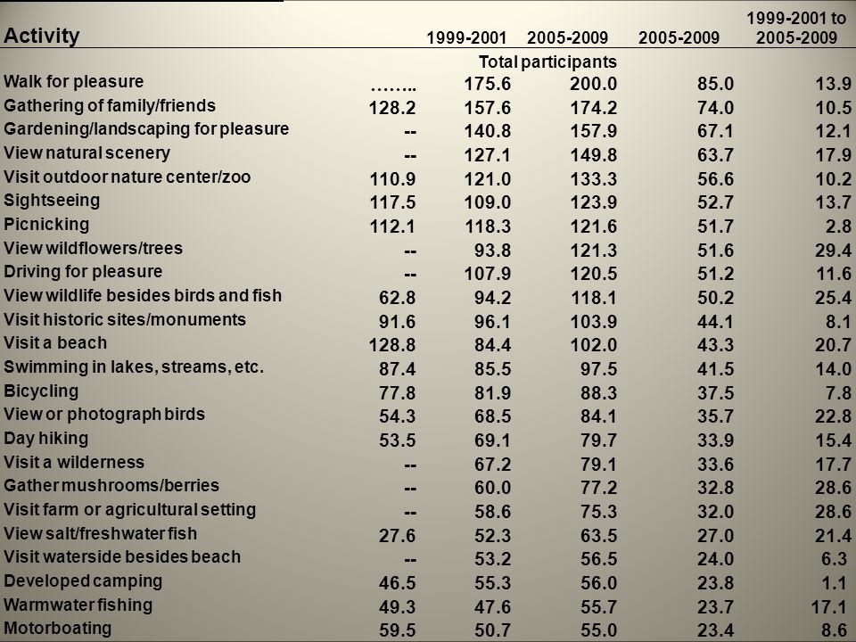 Activity 1999-20012005-2009 1999-2001 to 2005-2009 Total participants Walk for pleasure ……..