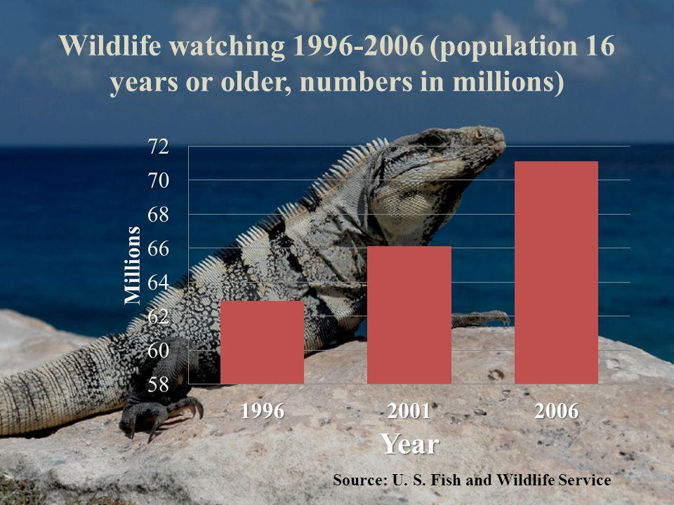 Wildlife watching 1996-2006 (population 16 years or older, numbers in millions) Source: U.