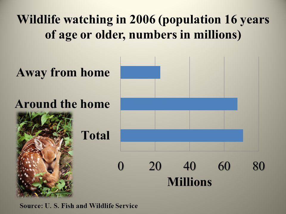 Wildlife watching in 2006 (population 16 years of age or older, numbers in millions) Source: U.